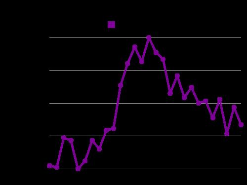 Libano svaras / Bitcoin Valiutos konverteris | LBP BTC | Exc Rates