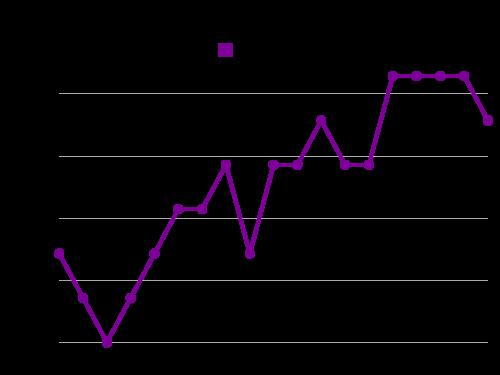 BITCOIN (BTC/JPY): grafico attualità BITCOIN (BTC/JPY) | BTCJPY | MarketScreener